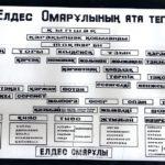 Е.Омаровтың ата-тегі (құжат ұстаушы: Қостанай облыстық тарихи-өлкетану мұражайы)
